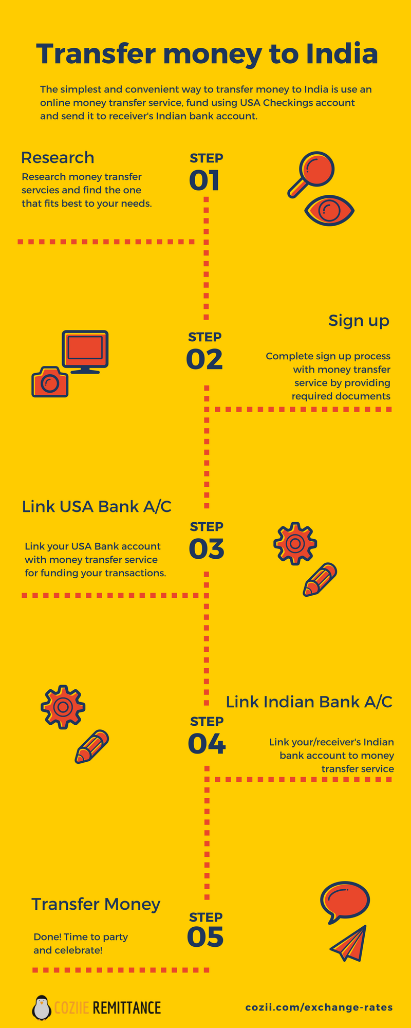 How To Transfer Money India From Usa